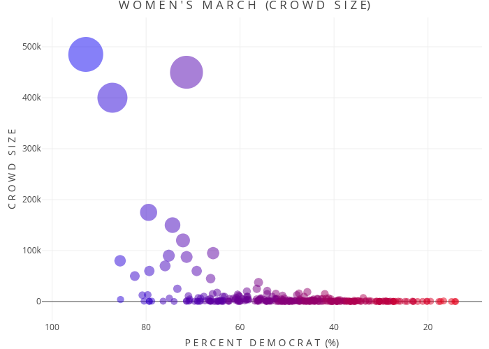 Deconstructing The Women's March
